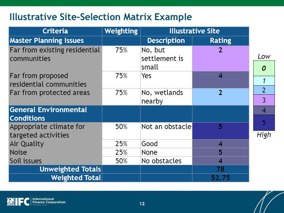 CriteriaWeightingIllustrative Site Master Planning IssuesDescriptionRating Far from existing residential communities 75%No, but settlement is small 2
