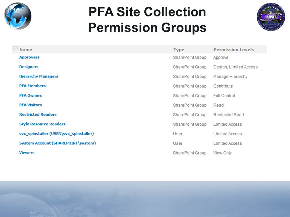 PFA Site Collection Permission Groups