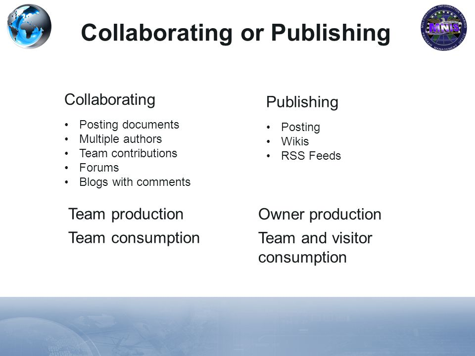 Collaborating or Publishing Posting documents Multiple authors Team contributions Forums Blogs with comments Collaborating Posting Wikis RSS Feeds Publishing Team production Team consumption Owner production Team and visitor consumption