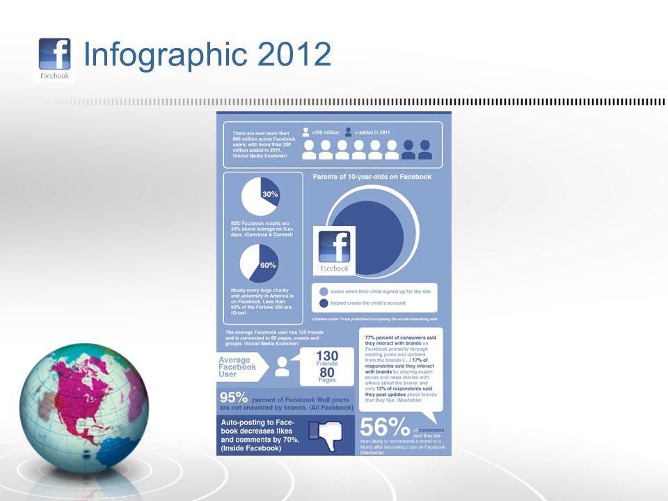 I Infographic 2012