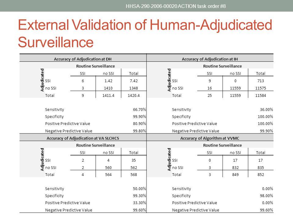 External Validation of Human-Adjudicated Surveillance Accuracy of Adjudication at DHAccuracy of Adjudication at IH Routine Surveillance Adjudicated SSIno SSITotal Adjudicated SSIno SSITotal SSI61.427.42SSI90713 no SSI314101348no SSI161155911575 Total91411.41420.4Total251155911584 Sensitivity66.70% Sensitivity36.00% Specificity99.90% Specificity100.00% Positive Predictive Value80.90% Positive Predictive Value100.00% Negative Predictive Value99.80% Negative Predictive Value99.90% Accuracy of Adjudication at VA SLCHCSAccuracy of Algorithm at VVMC Routine Surveillance Adjudicated SSIno SSITotal Adjudicated SSIno SSITotal SSI2435SSI017 no SSI2560562no SSI3832835 Total4564568Total3849852 Sensitivity50.00% Sensitivity0.00% Specificity99.30% Specificity98.00% Positive Predictive Value33.30% Positive Predictive Value0.00% Negative Predictive Value99.60% Negative Predictive Value99.60% HHSA-290-2006-00020 ACTION task order #8