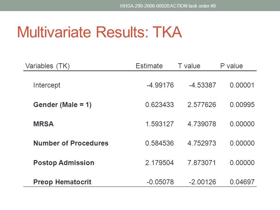 Multivariate Results: TKA Variables (TK)EstimateT valueP value Intercept-4.99176-4.533870.00001 Gender (Male = 1)0.6234332.5776260.00995 MRSA1.5931274.7390780.00000 Number of Procedures0.5845364.7529730.00000 Postop Admission2.1795047.8730710.00000 Preop Hematocrit-0.05078-2.001260.04697 HHSA-290-2006-00020 ACTION task order #8