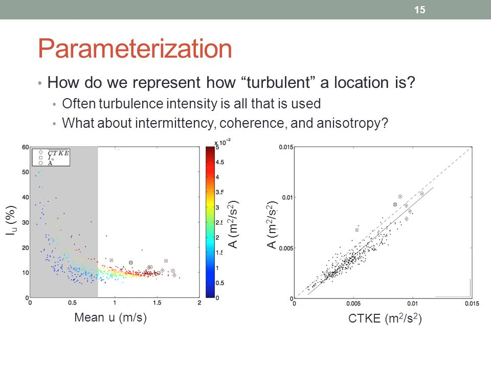 Parameterization How do we represent how turbulent a location is.