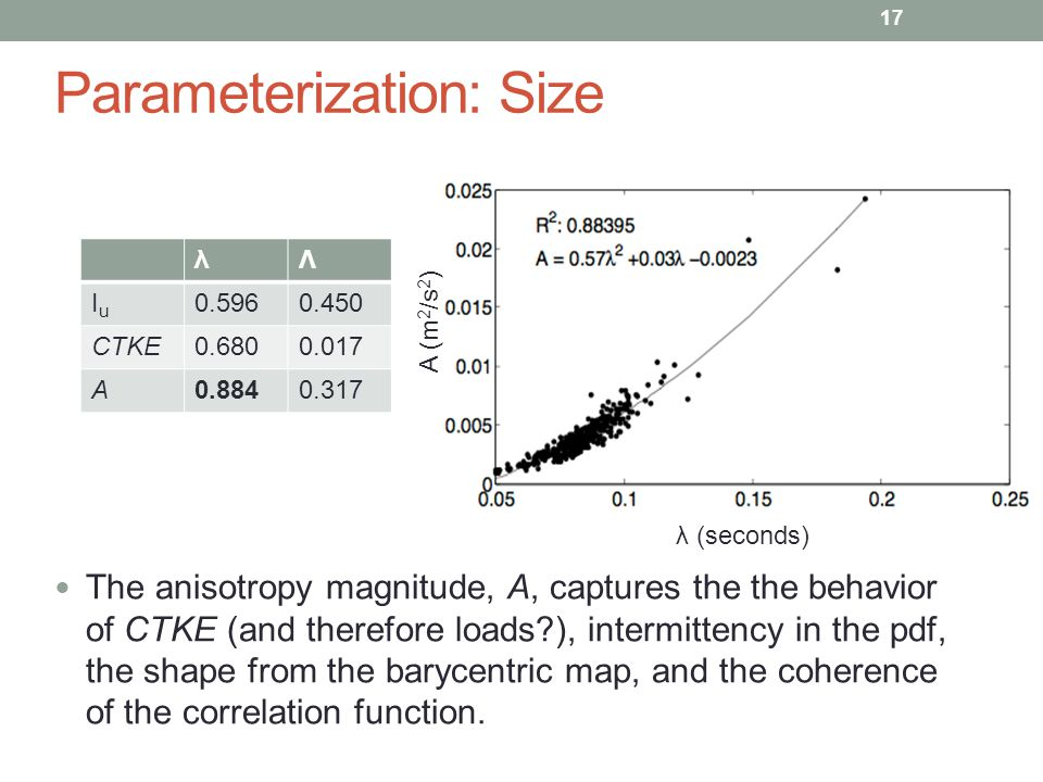 Parameterization: Size λΛ IuIu 0.5960.450 CTKE0.6800.017 A0.8840.317 17 The anisotropy magnitude, A, captures the the behavior of CTKE (and therefore loads?), intermittency in the pdf, the shape from the barycentric map, and the coherence of the correlation function.