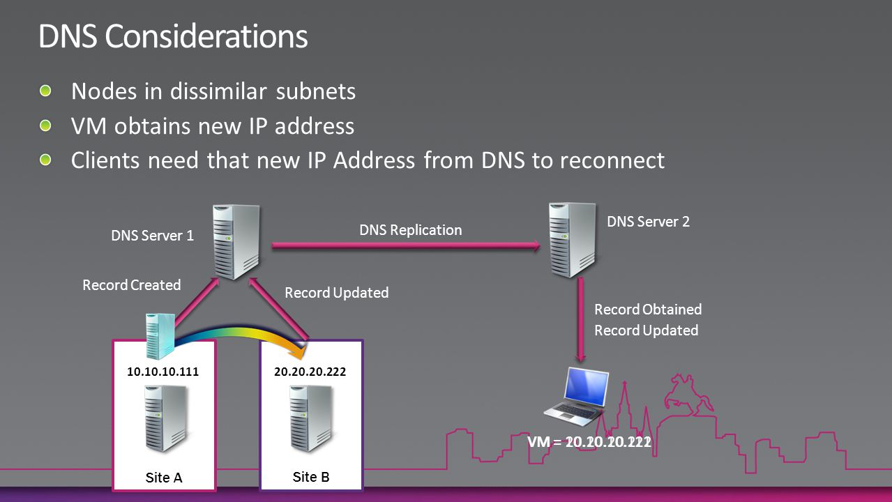 10.10.10.111 20.20.20.222 DNS Server 1 DNS Server 2 DNS Replication Record Created VM = 10.10.10.111 Record Updated VM = 20.20.20.222 Site A Site B Record Updated Record Obtained
