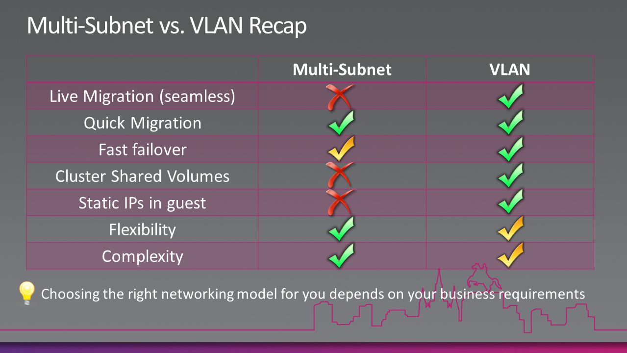 Multi-SubnetVLAN Live Migration (seamless) Quick Migration Fast failover Cluster Shared Volumes Static IPs in guest Flexibility Complexity