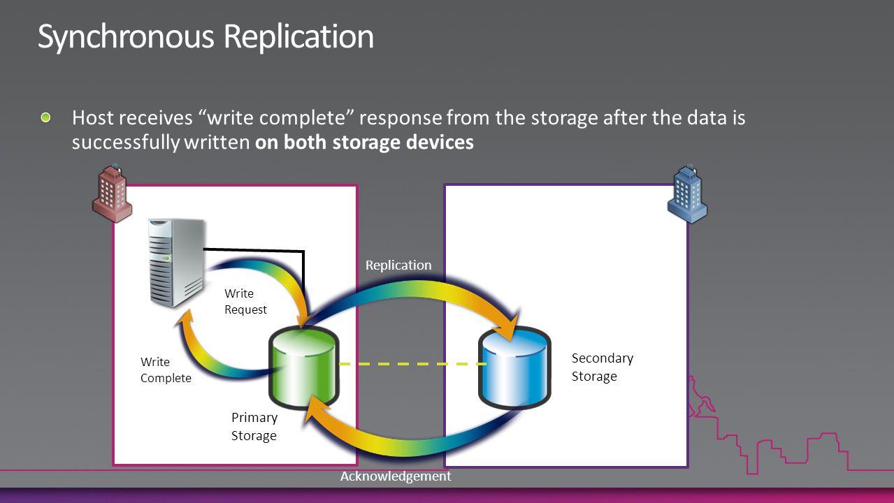 Primary Storage Secondary Storage Write Complete Replication Acknowledgement Write Request
