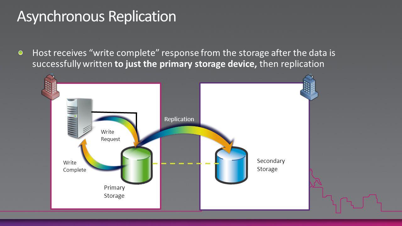 Primary Storage Secondary Storage Write Complete Write Request Replication