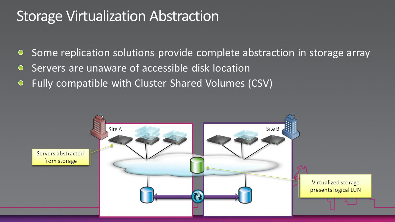 Site B Site A Virtualized storage presents logical LUN Servers abstracted from storage