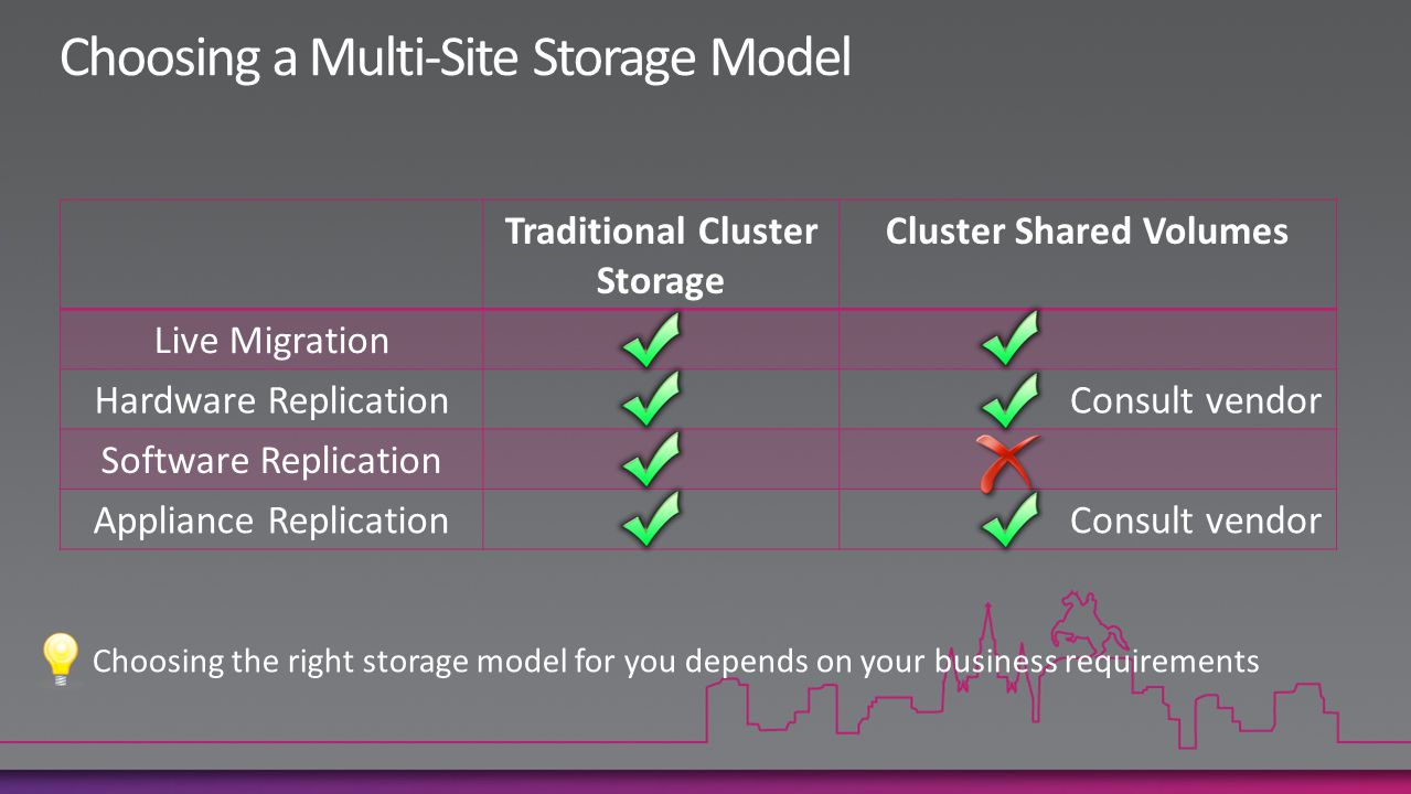 Traditional Cluster Storage Cluster Shared Volumes Live Migration Hardware ReplicationConsult vendor Software Replication Appliance ReplicationConsult