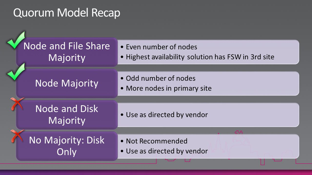 Even number of nodes Highest availability solution has FSW in 3rd site Node and File Share Majority Odd number of nodes More nodes in primary site Node Majority Use as directed by vendor Node and Disk Majority Not Recommended Use as directed by vendor No Majority: Disk Only