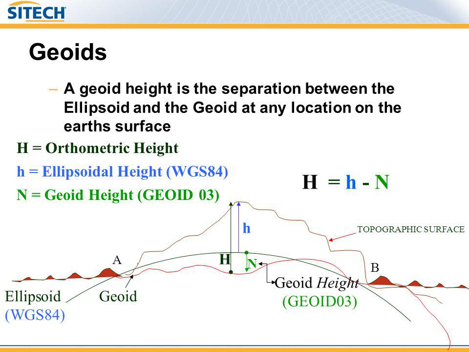 Geoids –A geoid height is the separation between the Ellipsoid and the Geoid at any location on the earths surface H H = Orthometric Height H = h - N