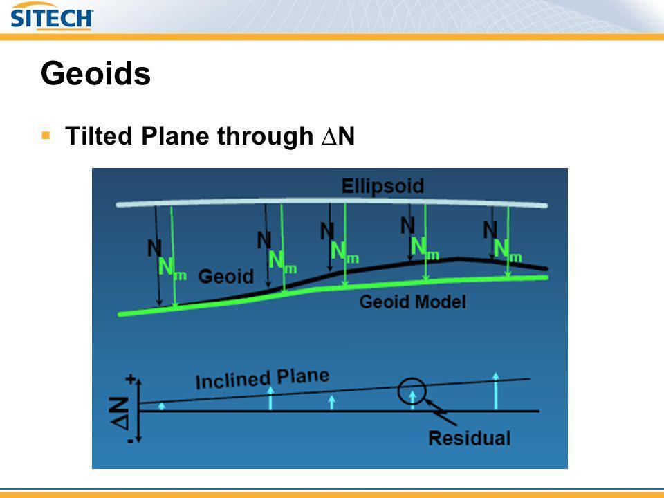 Geoids Tilted Plane through N