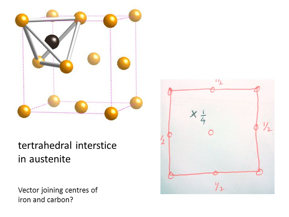 tertrahedral interstice in austenite Vector joining centres of iron and carbon?
