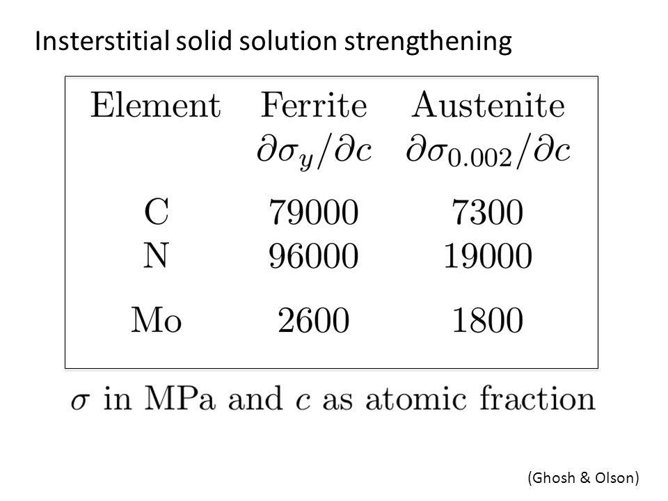 Insterstitial solid solution strengthening (Ghosh & Olson)