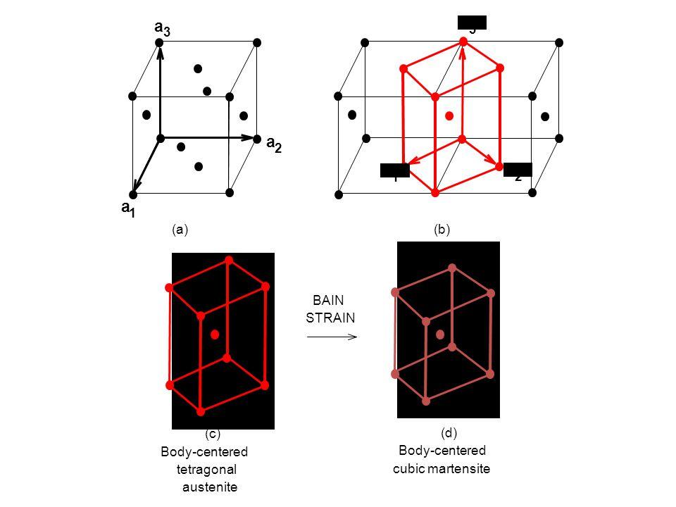 (a) BAIN STRAIN (c) Body-centered tetragonal austenite (d) Body-centered cubic martensite a a a 1 2 3 b 3 b 1 b 2 (b)