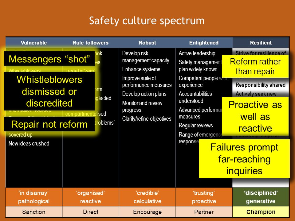www.dmp.wa.gov.au/ResourcesSafety Resilient safety culture Safety is not the absence of accidents It is the presence of capacity and defencesHow does your site investigate incidents.