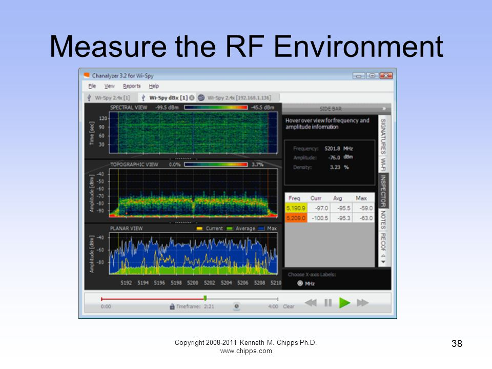 Measure the RF Environment Copyright 2008-2011 Kenneth M. Chipps Ph.D. www.chipps.com 38