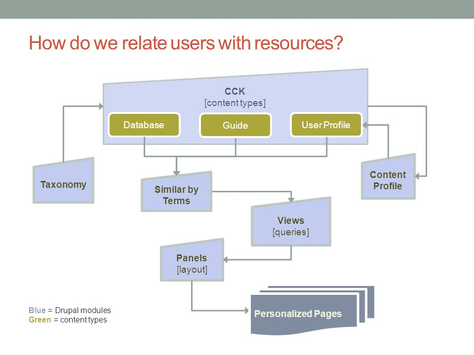How do we relate users with resources.