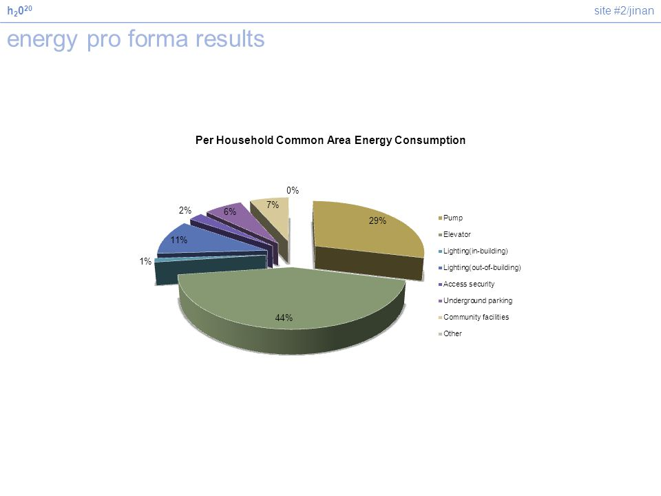 site #2/jinanh 2 0 20 energy pro forma results