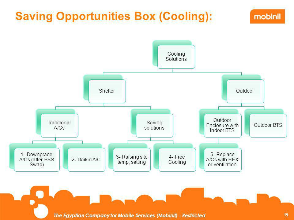 19 The Egyptian Company for Mobile Services (Mobinil) - Restricted Saving Opportunities Box (Cooling): Cooling Solutions Shelter Traditional A/Cs 1- D