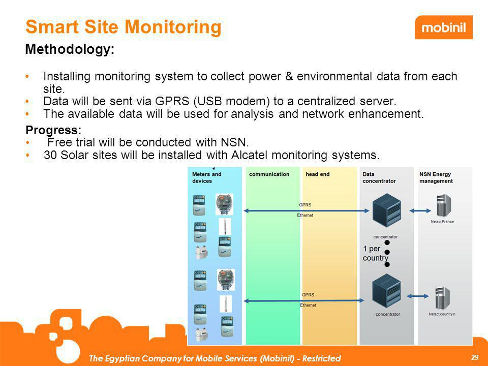 29 The Egyptian Company for Mobile Services (Mobinil) - Restricted Smart Site Monitoring Methodology: Installing monitoring system to collect power &