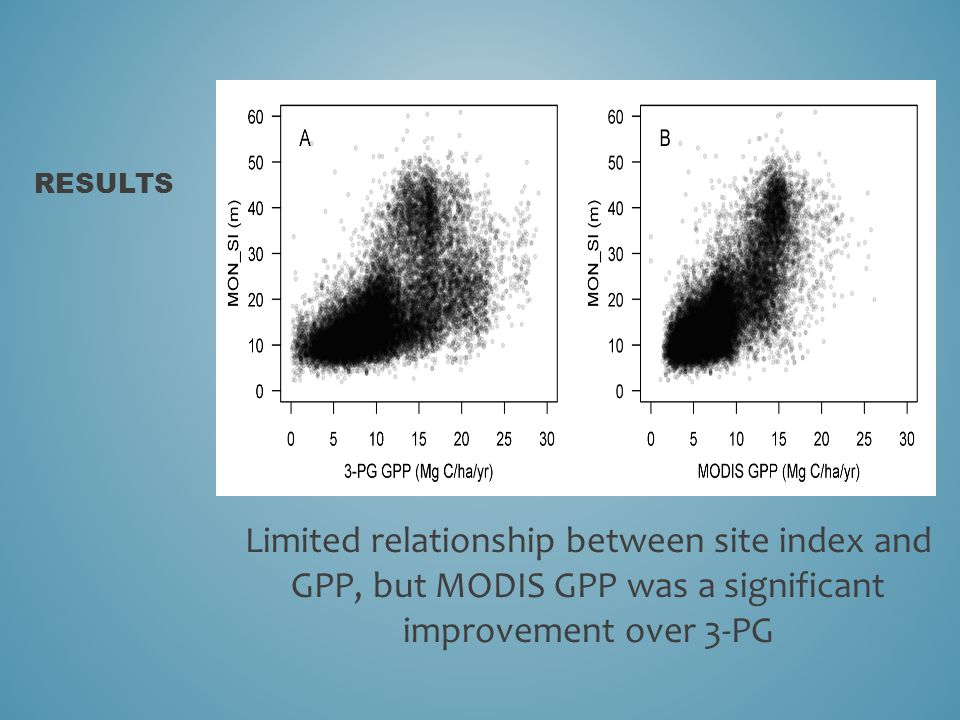 RESULTS Limited relationship between site index and GPP, but MODIS GPP was a significant improvement over 3-PG
