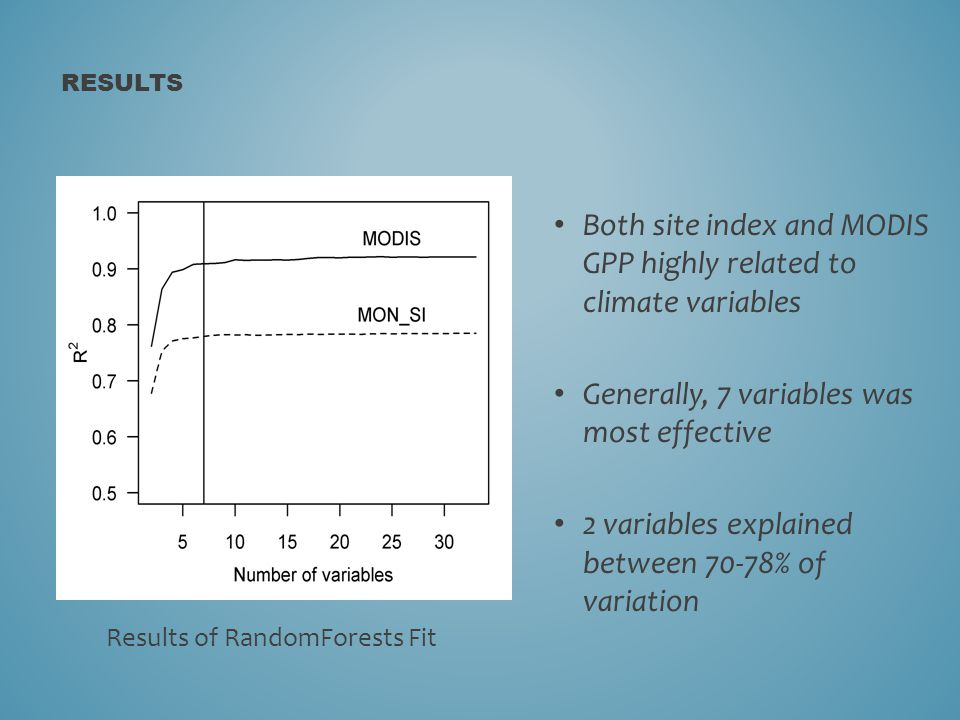 RESULTS Both site index and MODIS GPP highly related to climate variables Generally, 7 variables was most effective 2 variables explained between 70-78% of variation Results of RandomForests Fit