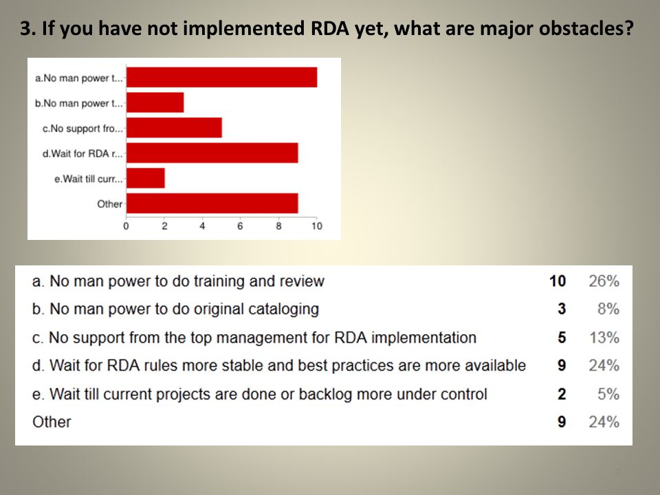 3. If you have not implemented RDA yet, what are major obstacles? 7