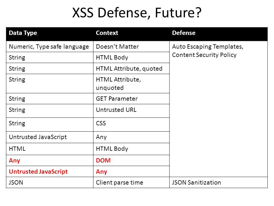 XSS Defense, Future? Data TypeContextDefense Numeric, Type safe languageDoesnt MatterAuto Escaping Templates, Content Security Policy StringHTML Body