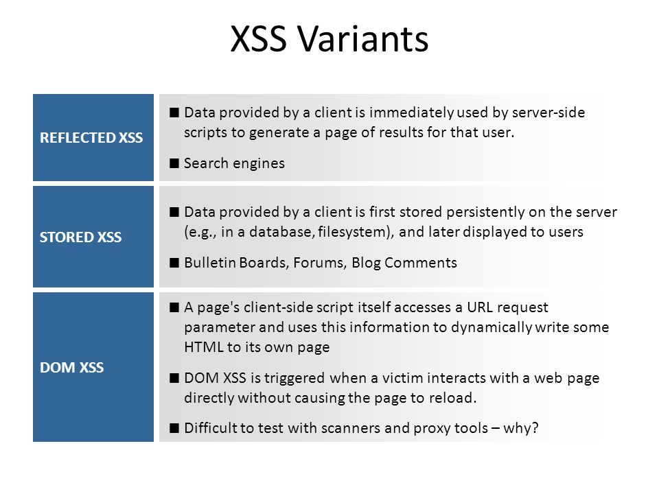 XSS Variants Data provided by a client is immediately used by server-side scripts to generate a page of results for that user. Search engines REFLECTE