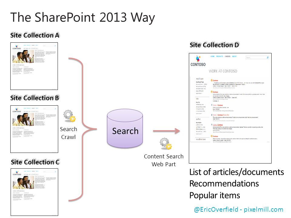 @EricOverfield - pixelmill.com Site Collection A Search Search Crawl Content Search Web Part Site Collection B Site Collection C Site Collection D The SharePoint 2013 Way