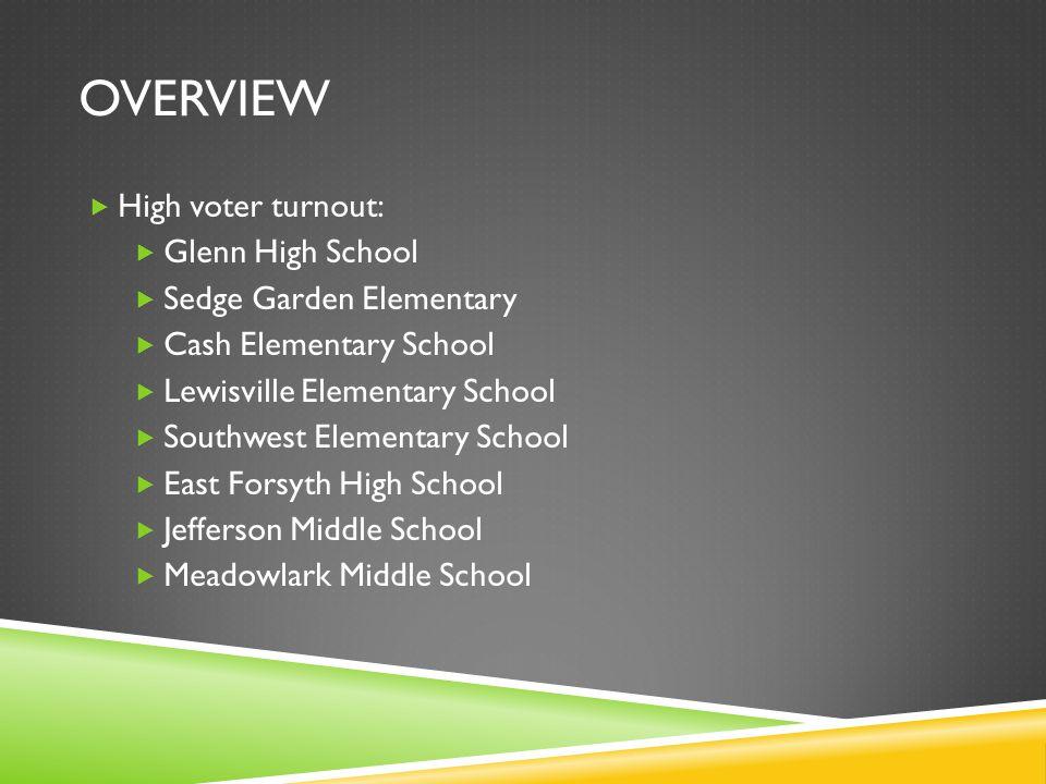 OVERVIEW High voter turnout: Glenn High School Sedge Garden Elementary Cash Elementary School Lewisville Elementary School Southwest Elementary School
