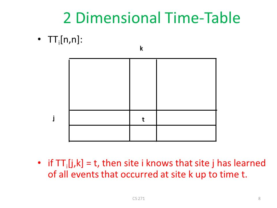 The 2 dimensional timetable site j might actually know about more events, but site i may not be aware of it.