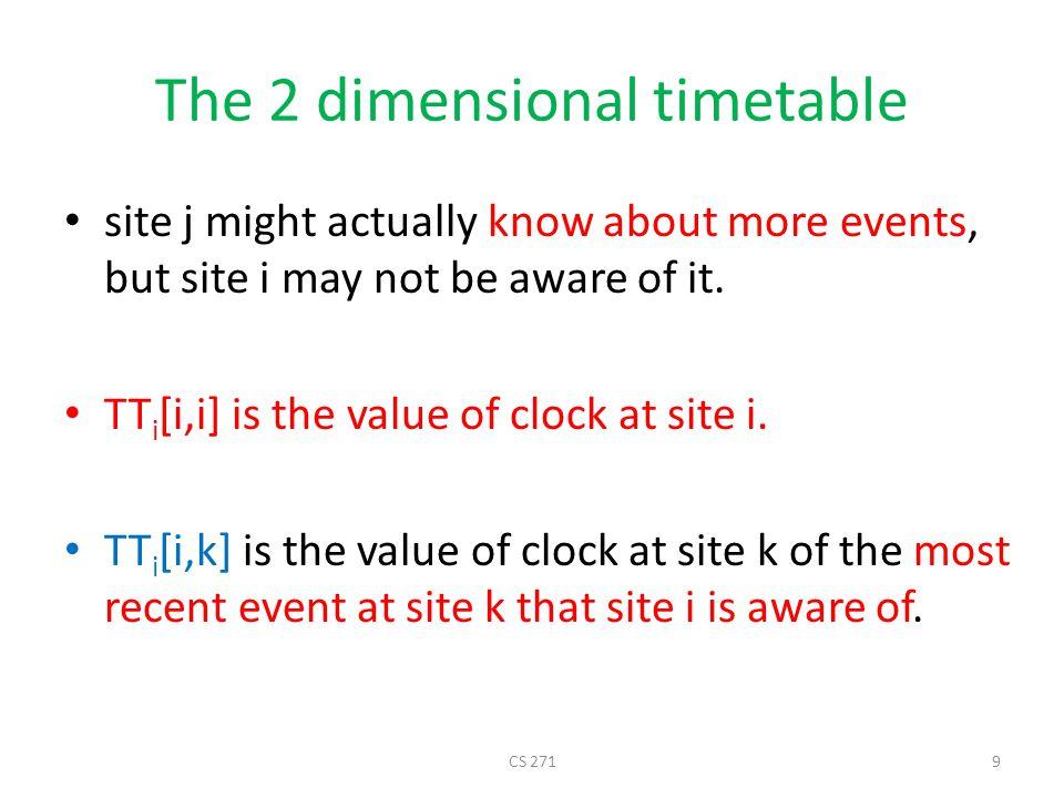 Two dimensional timetable Let hasrec(TT i, e, k) be true iff TT i [k,node(e)] >= time(e) The algorithm must guarantee that if hasrec(TT i, e, k) is true, then site k has learned of event e.