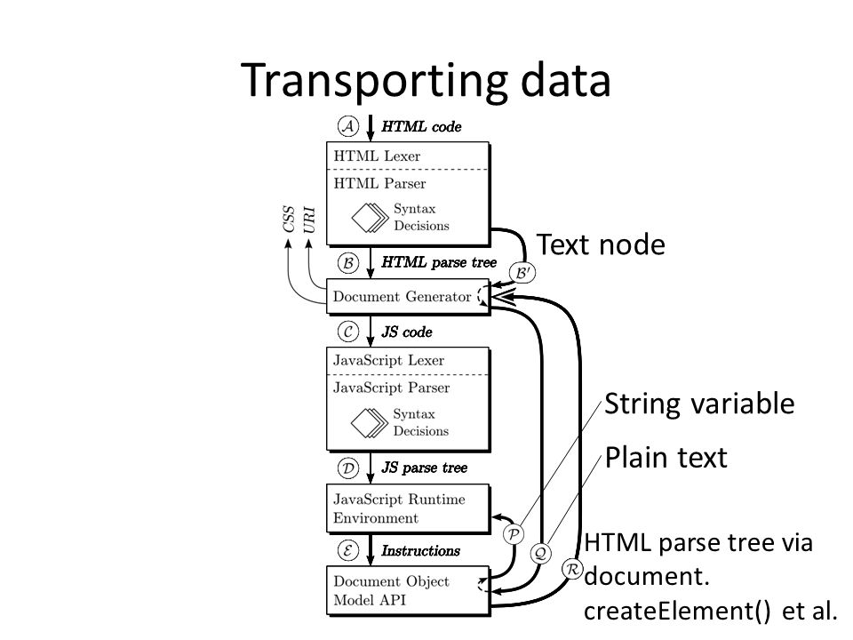 Transporting data HTML parse tree via document. createElement() et al. Text node Plain text String variable