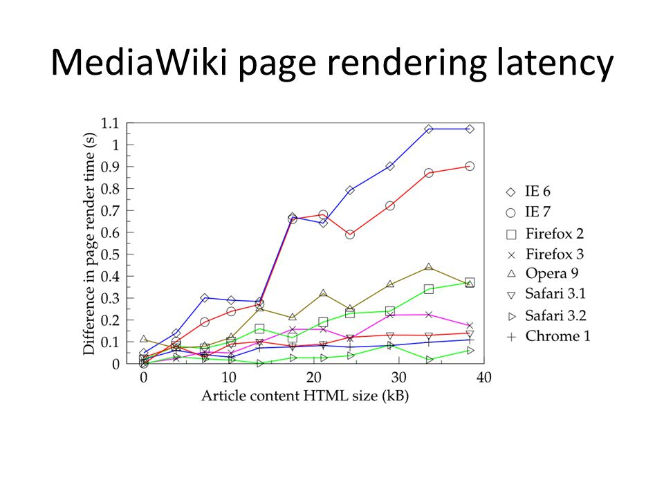 MediaWiki page rendering latency