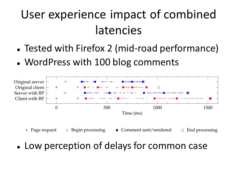 User experience impact of combined latencies Tested with Firefox 2 (mid-road performance) WordPress with 100 blog comments Low perception of delays fo