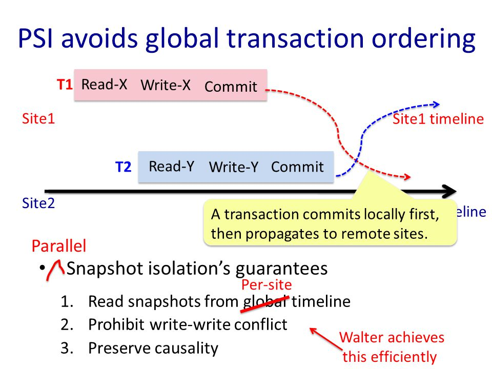 Walter scales Read/write a 100-byte object Reads working set fits in memory Read Write