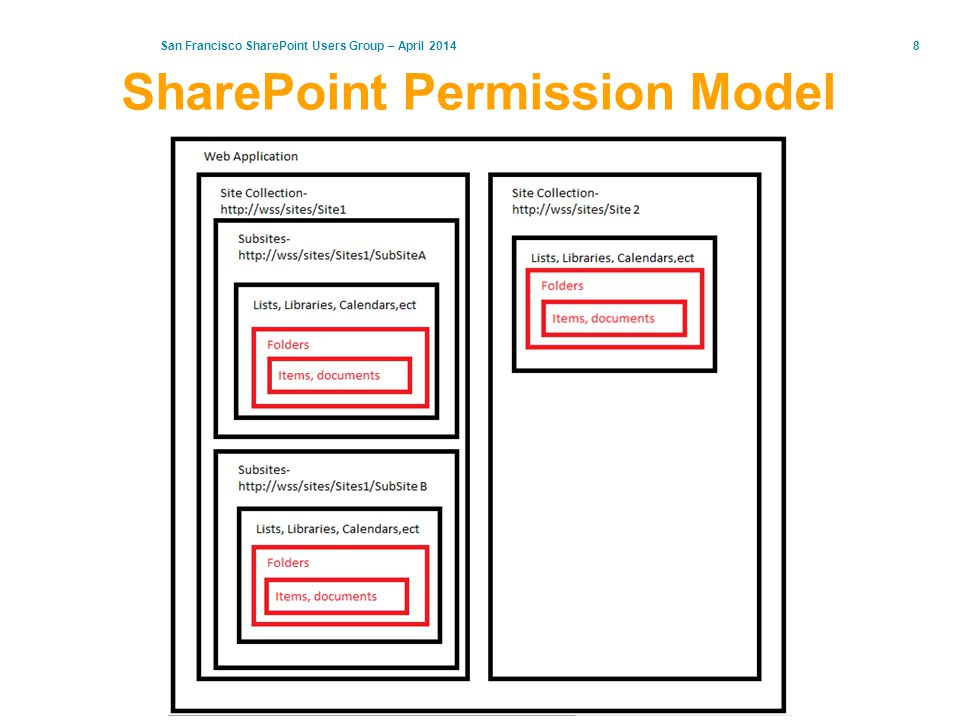 San Francisco SharePoint Users Group – April 20148 SharePoint Permission Model