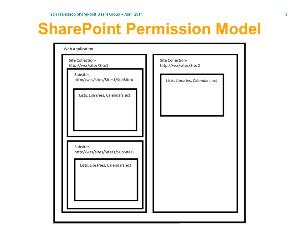 San Francisco SharePoint Users Group – April 201410 View Permissions Inheritance Access via -> Site Settings -> Site Permissions -> Show these items