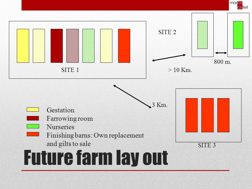 Future farm lay out > 10 Km.