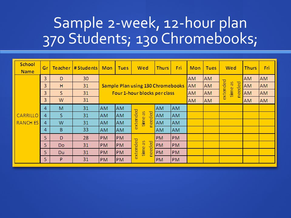 Sample 2-week, 12-hour plan 370 Students; 130 Chromebooks;