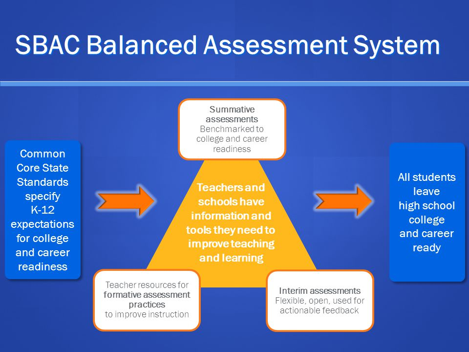SBAC Balanced Assessment System Common Core State Standards specify K-12 expectations for college and career readiness Common Core State Standards spe