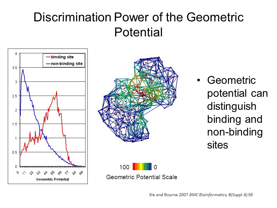 Discrimination Power of the Geometric Potential Geometric potential can distinguish binding and non-binding sites 1000 Geometric Potential Scale Xie and Bourne 2007 BMC Bioinformatics, 8(Suppl 4):S9