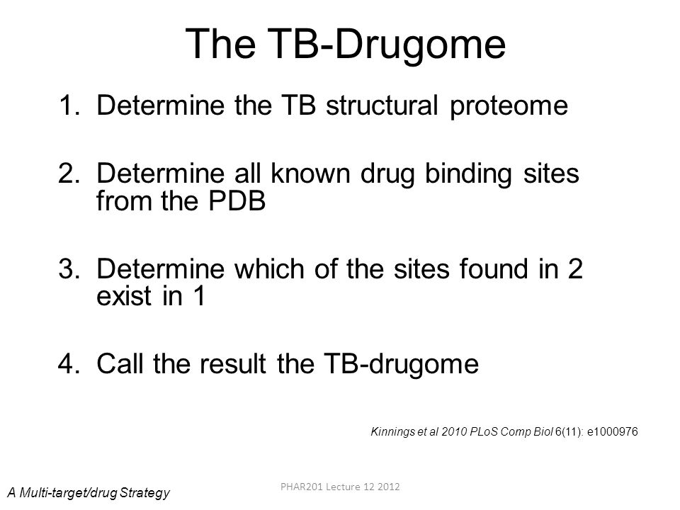 The TB-Drugome 1.Determine the TB structural proteome 2.Determine all known drug binding sites from the PDB 3.Determine which of the sites found in 2 exist in 1 4.Call the result the TB-drugome A Multi-target/drug Strategy Kinnings et al 2010 PLoS Comp Biol 6(11): e1000976 PHAR201 Lecture 12 2012