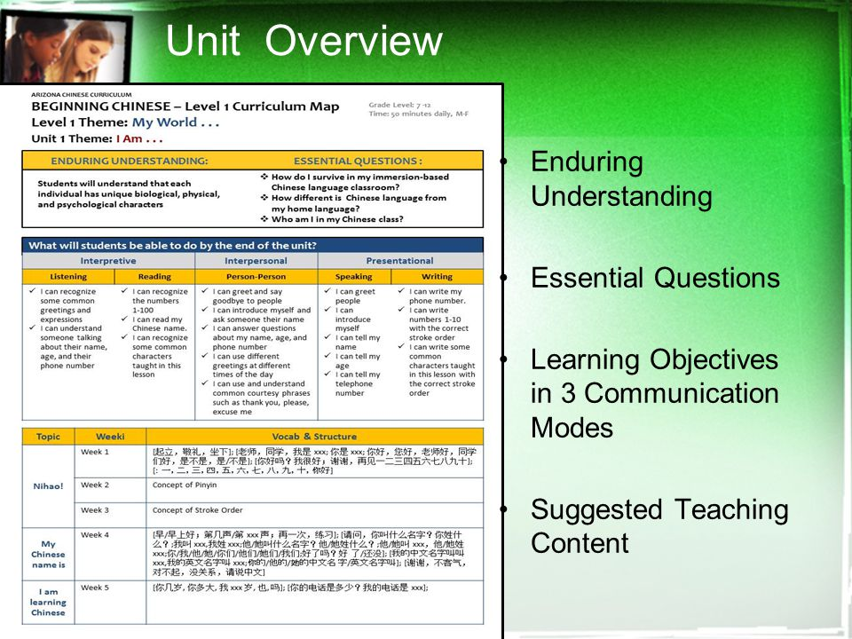 Enduring Understanding Essential Questions Learning Objectives in 3 Communication Modes Suggested Teaching Content Unit Overview