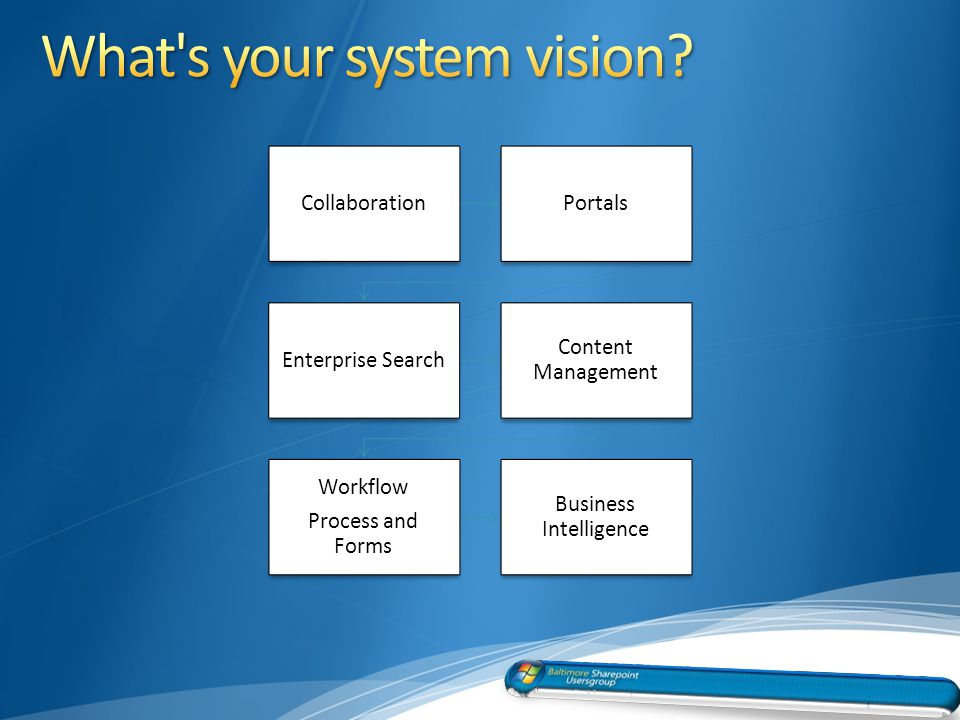 CollaborationPortals Enterprise Search Content Management Workflow Process and Forms Business Intelligence