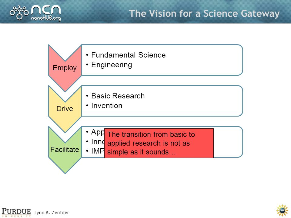 Lynn K. Zentner The Vision for a Science Gateway Employ Fundamental Science Engineering Drive Basic Research Invention Facilitate Applied Research Inn