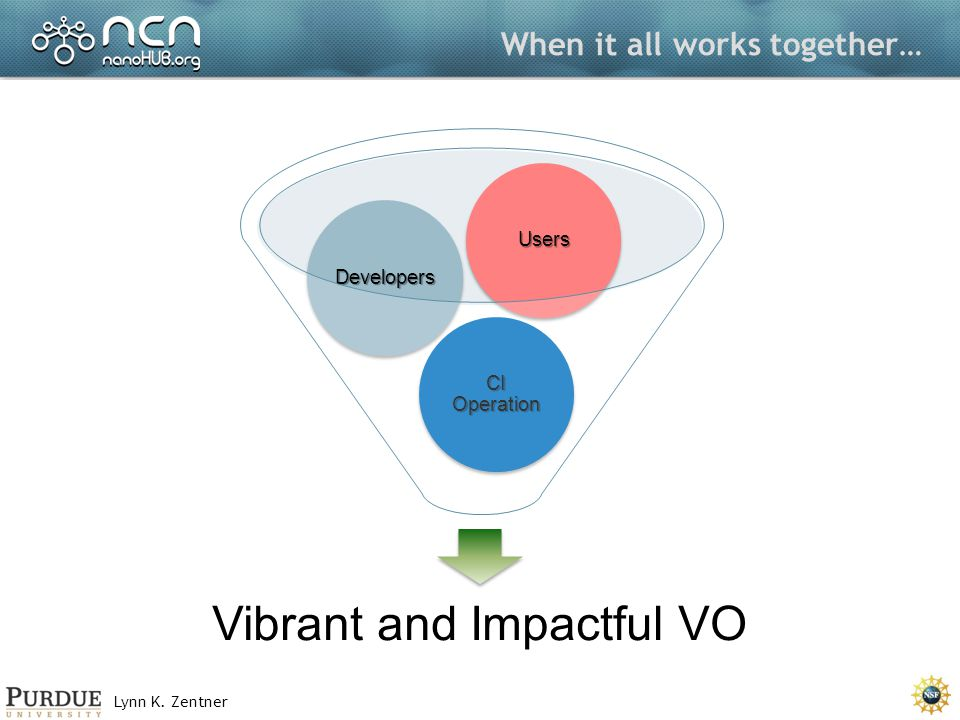Lynn K. Zentner When it all works together… Vibrant and Impactful VO CI Operation Developers Users